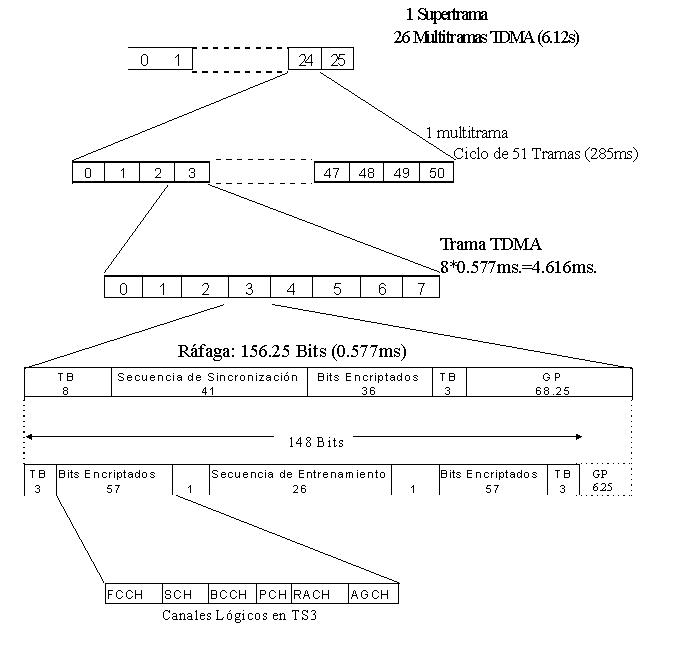 Sistemas de comunicaciones móviles y ordenadores