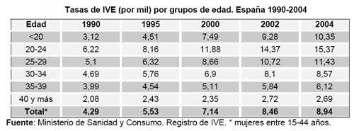 'Transición española: cambios sociales'