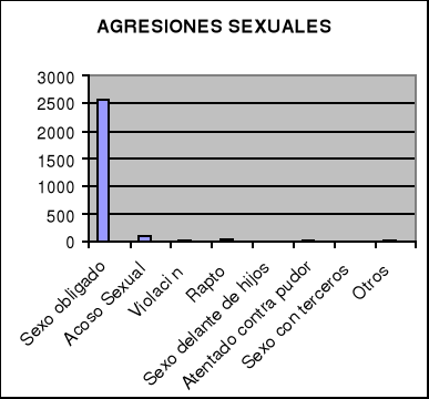 'Violencia de Género'