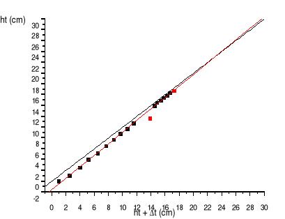 'Cinética de polimerización radical'