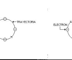 Fundamentos del magnetismo