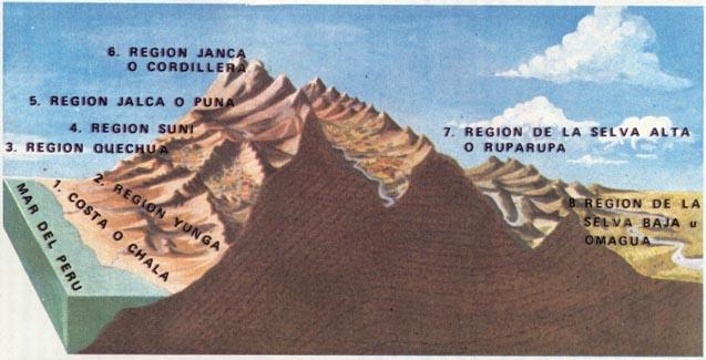 Culturas prehispánicas de Perú