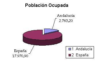 'Sector primario andaluz'