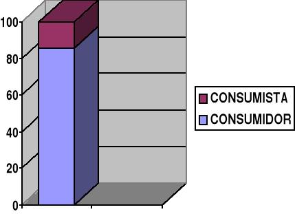 Consumismo y publicidad