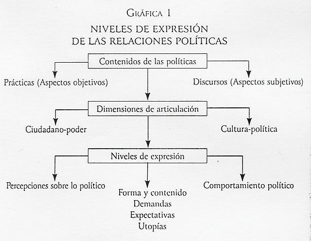 'Antropología política'