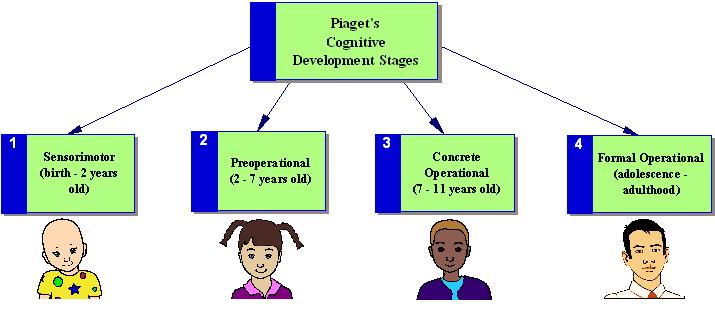 'Desarrollo intelectual del niño'