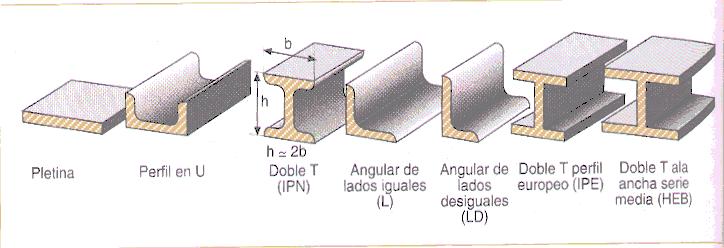 Tipos de vigas de acero pdf