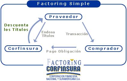 'Contratro de factoring en Perú'