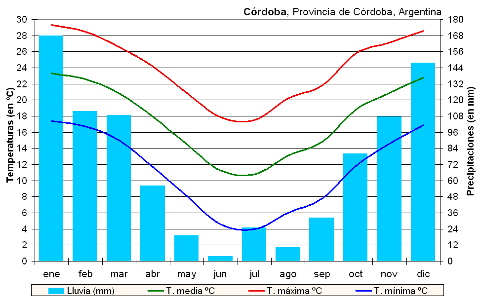 'Geograf�a de Cordoba (Argentina)'
