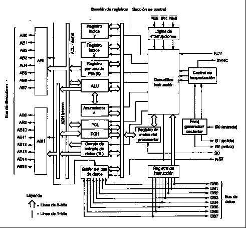 Microprocessador 6502 y PentiumIV