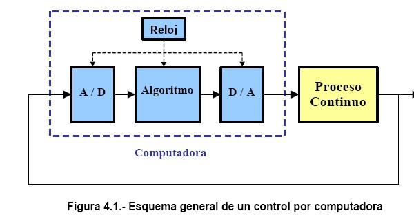 'Instrumentación y Control Industrial de procesos químicos'