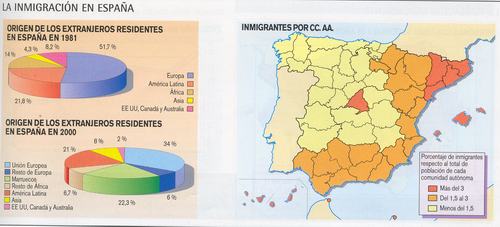 'Población española'