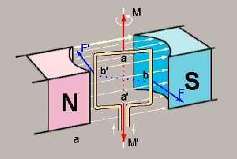 Motor eléctrico: Definición e historia