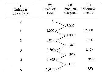 'Teoría de la Producción y de los Productos Marginales en Perú'