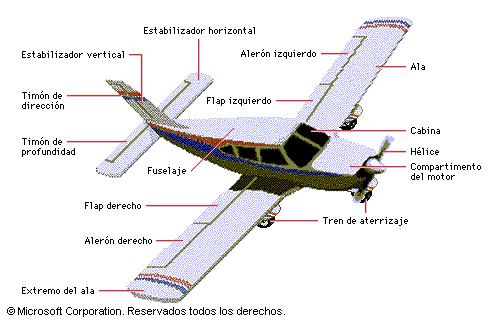 Aerodinámica: aviones