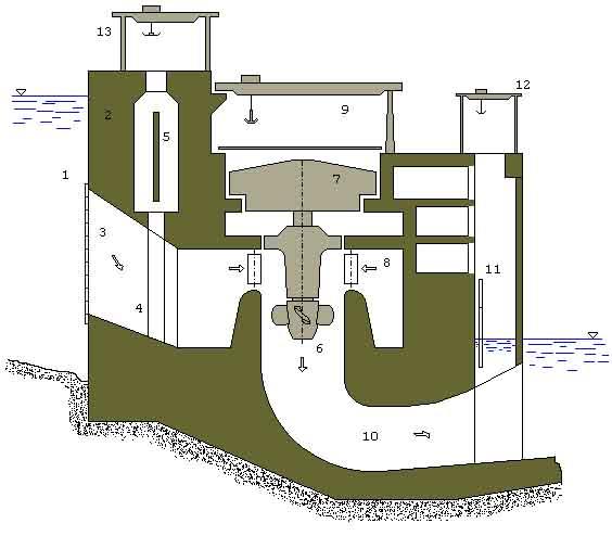 Plantas generadoras de electricidad