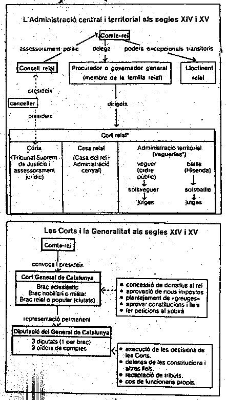 'Historia de Catalunya'