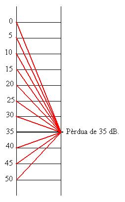 'Audiología'