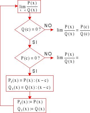 'Límite de una función en un punto'