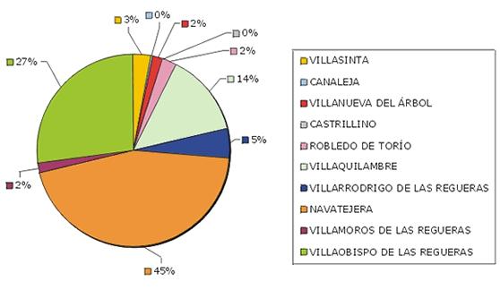 'Inmigración en Villaquilambre (León)'