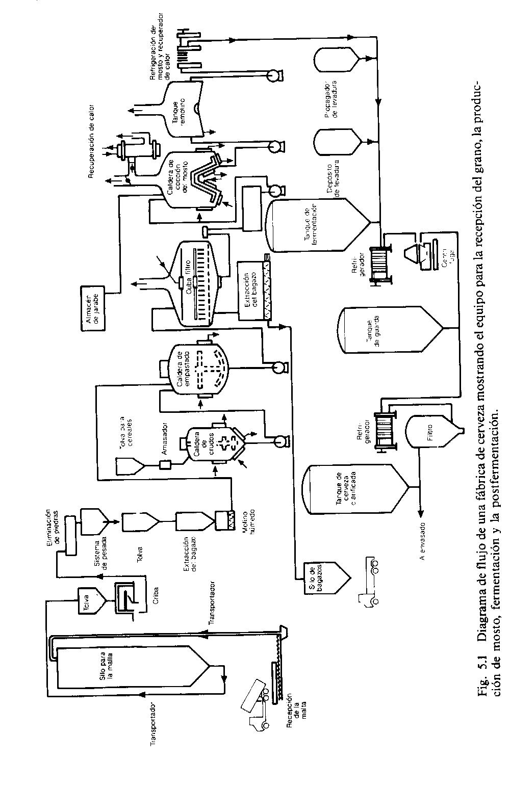 'Diagrama de flujo de una f�brica de cerveza'