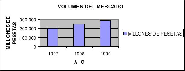 Sector de Telecomunicaciones español: El bucle local