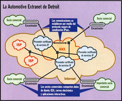 Historia de Internet, Intranets y Extranet