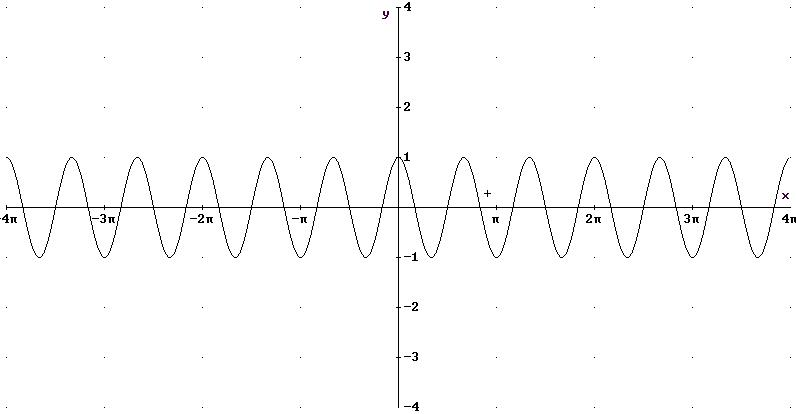 Representación de funciones coseno