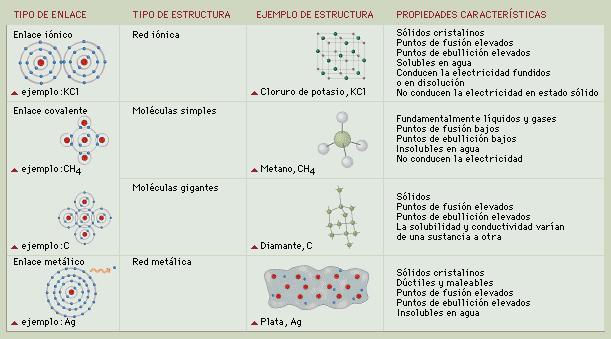Enlaces químicos