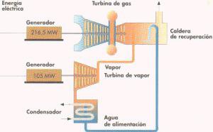 'Centrales térmicas'