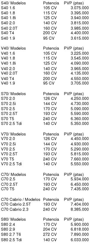 Estudio de mercado: Industria automovilística de VOLVO