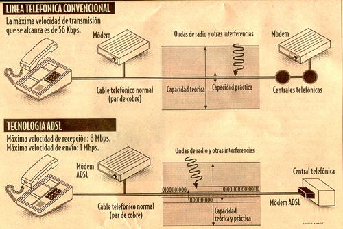 {RDSI} VS {ADSL}
