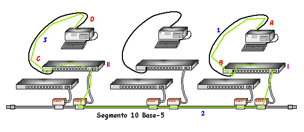 Ethernet: 10 BASE 5