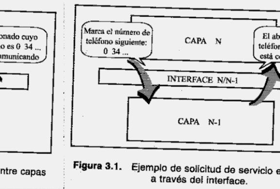 'Arquitectura de las comunicaciones'