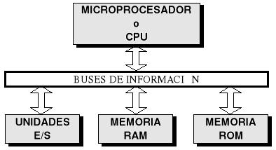 Microprocesadores de los Sistemas de Control