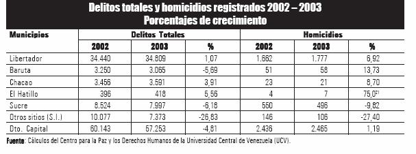 'Inseguridad en Caracas'