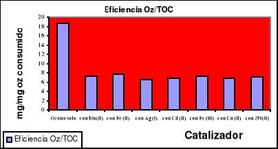 Ozonación catalítica