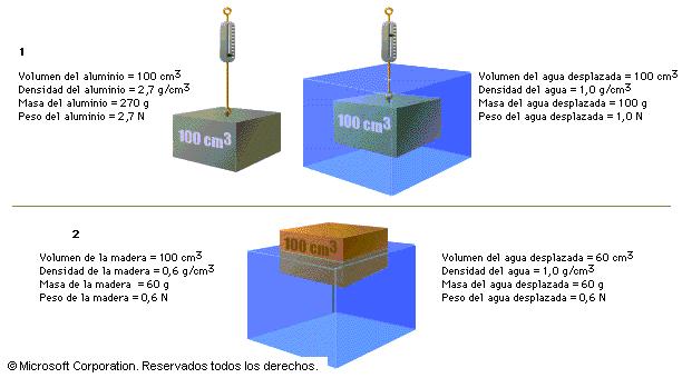 Principio de flotación de Arquímedes