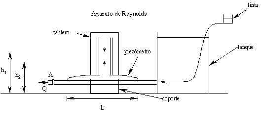 'Principio de Reynolds'