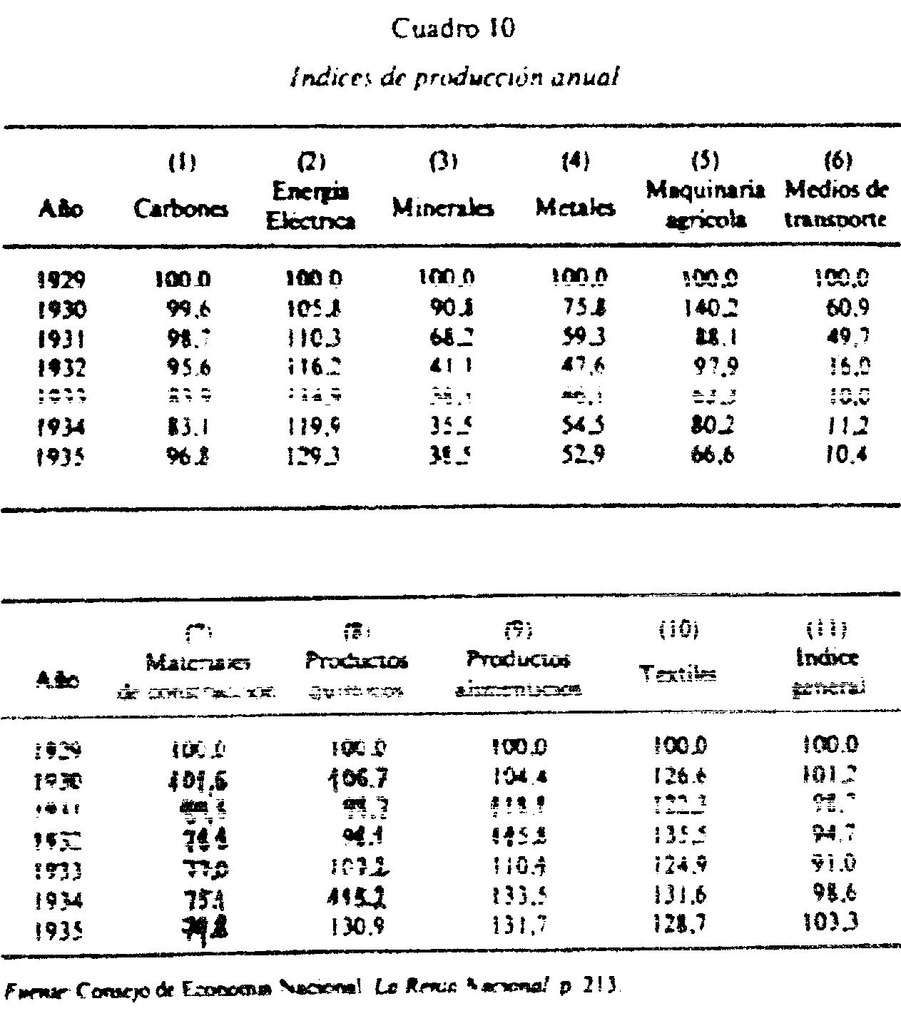 Banca, industria y concentración económica hasta la Guerra Civil