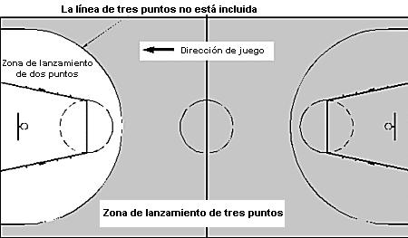Baloncesto. Voleibol