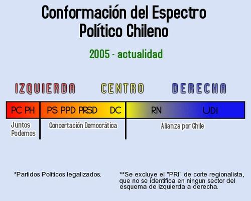 'Partidos pol�ticos chilenos en 2009'