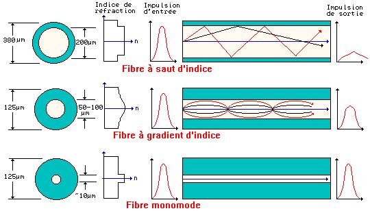 Modélisation des transmissions optiques WDM
