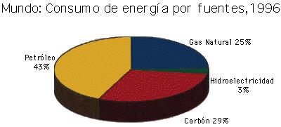 Energía