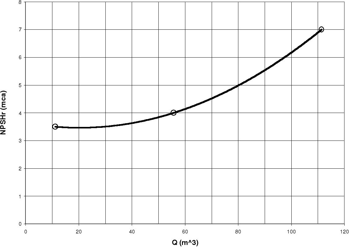 Cavitación: Laboratorio de Turbomáquinas