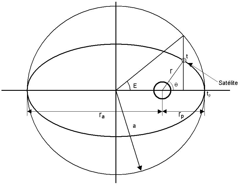Estudio geométrico de las órbitas