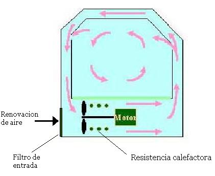 'Funcionamiento de una incubadora'