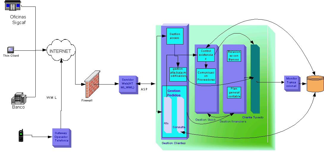 Arquitectura Física y Lógica