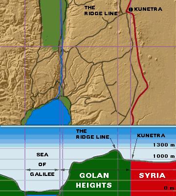 Siria e Israel