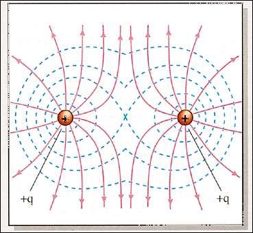Generadores electrostáticos y campos eléctricos